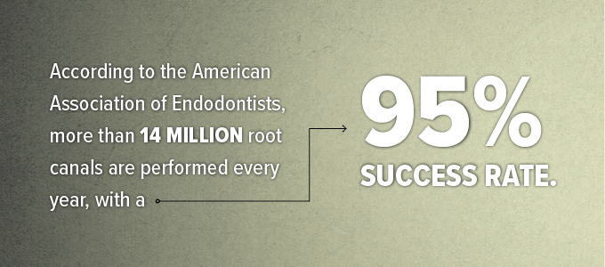 14 Million root canals are performed every year with a 95% success rate